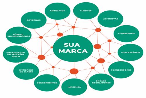 Você sabe identificar os Stakeholders do seu negócio?